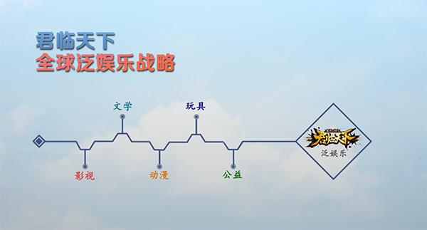 君临天下网剧招募演员 07073手机游戏